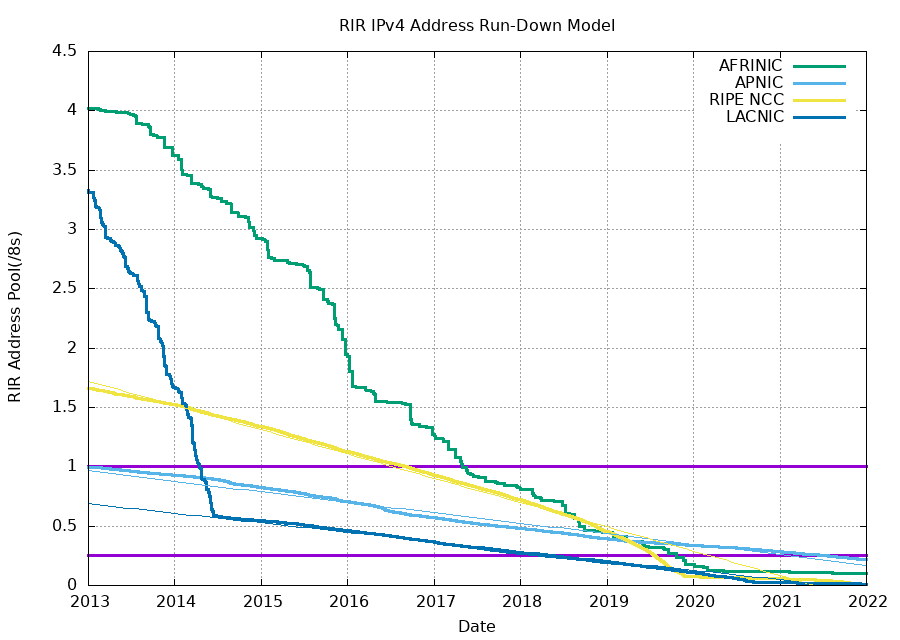 Projection of consumption of Remaining RIR Address Pools by Geoff Huston / ipv4.potaroo.net